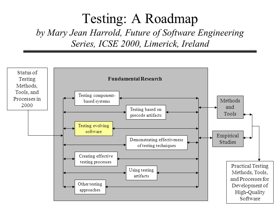 Testing: A Roadmap by Mary Jean Harrold, Future of Software Engineering Series, ICSE 2000, Limerick, Ireland Status of Testing Methods, Tools, and Pro