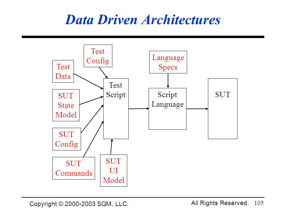 Copyright © 1994-2003 Cem Kaner and SQM, LLC. All Rights Reserved. 105 Data Driven Architectures Test Script Language Specs Test Config Test Data SUT