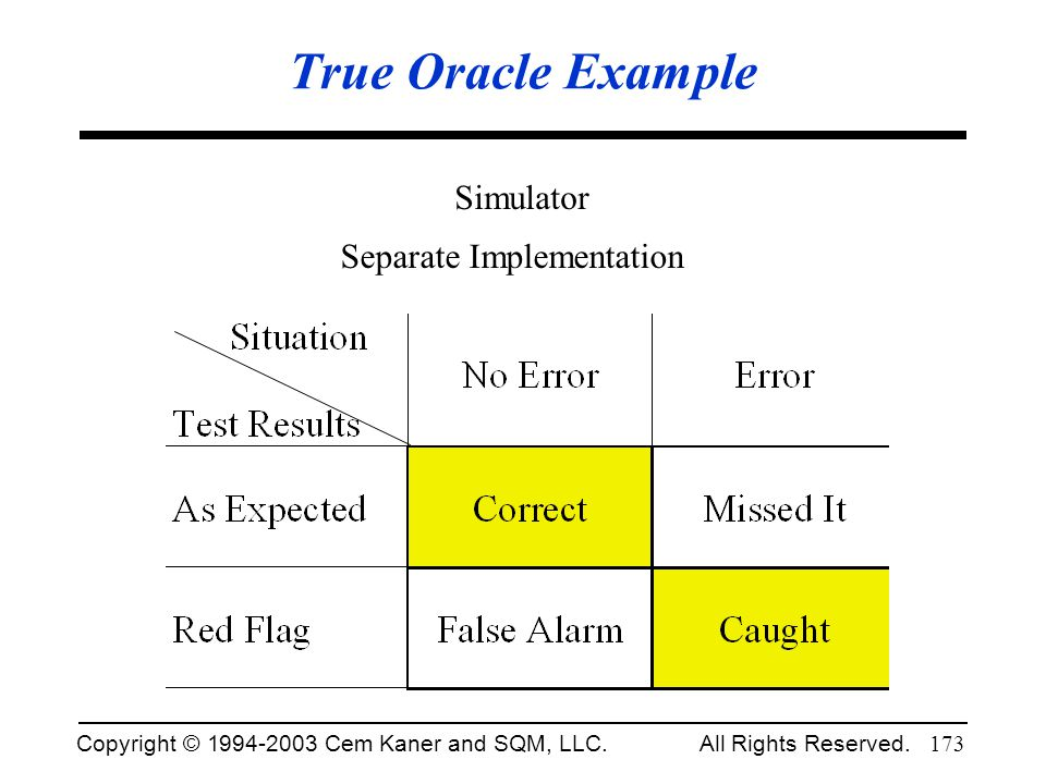 Copyright © 1994-2003 Cem Kaner and SQM, LLC. All Rights Reserved. 173 True Oracle Example Simulator Separate Implementation