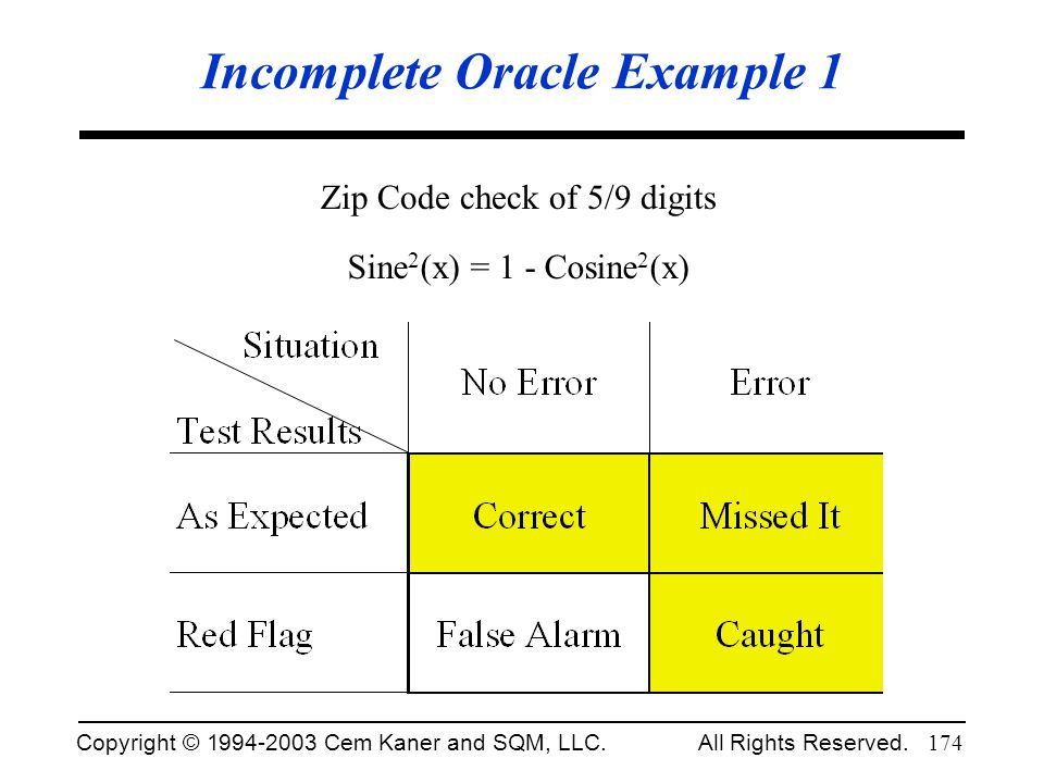 Copyright © 1994-2003 Cem Kaner and SQM, LLC. All Rights Reserved. 174 Incomplete Oracle Example 1 Zip Code check of 5/9 digits Sine 2 (x) = 1 - Cosin