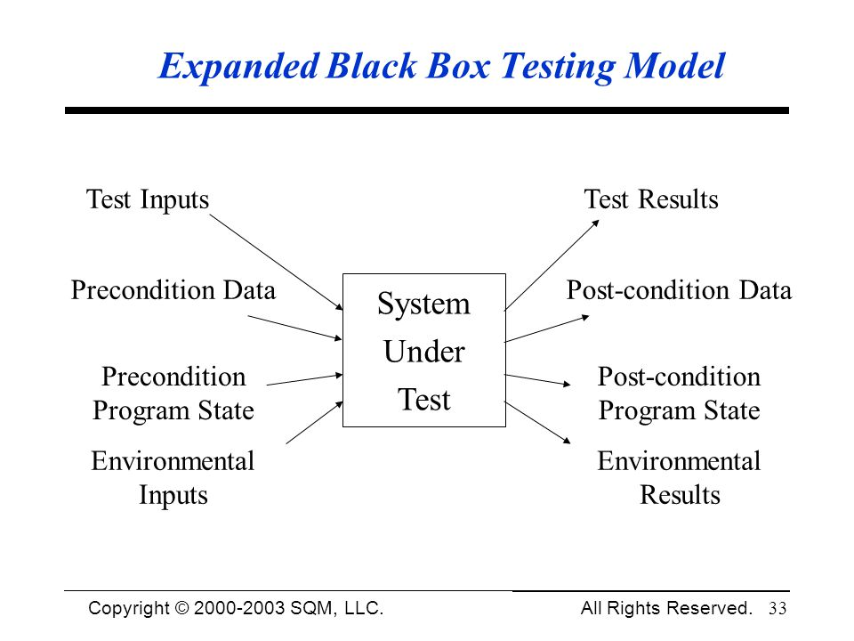 Copyright © 1994-2003 Cem Kaner and SQM, LLC. All Rights Reserved. 33 Expanded Black Box Testing Model System Under Test Test Inputs Precondition Data