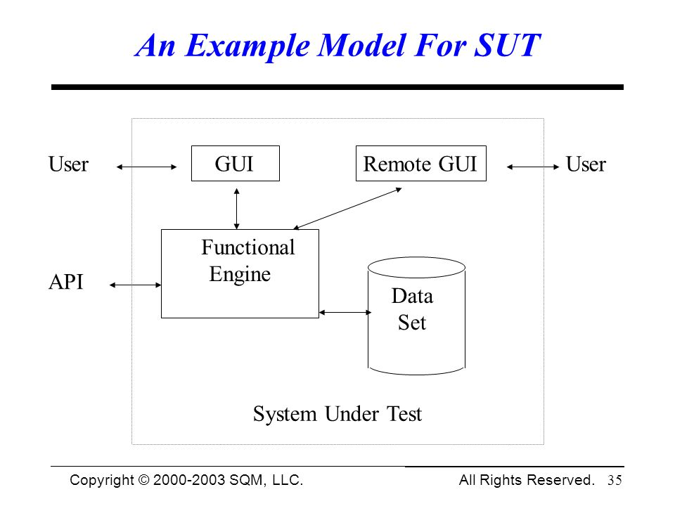 Copyright © 1994-2003 Cem Kaner and SQM, LLC. All Rights Reserved. 35 An Example Model For SUT System Under Test User GUI Functional Engine API Data S