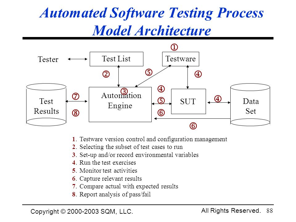 Copyright © 1994-2003 Cem Kaner and SQM, LLC. All Rights Reserved. 88 Automated Software Testing Process Model Architecture 1.Testware version control