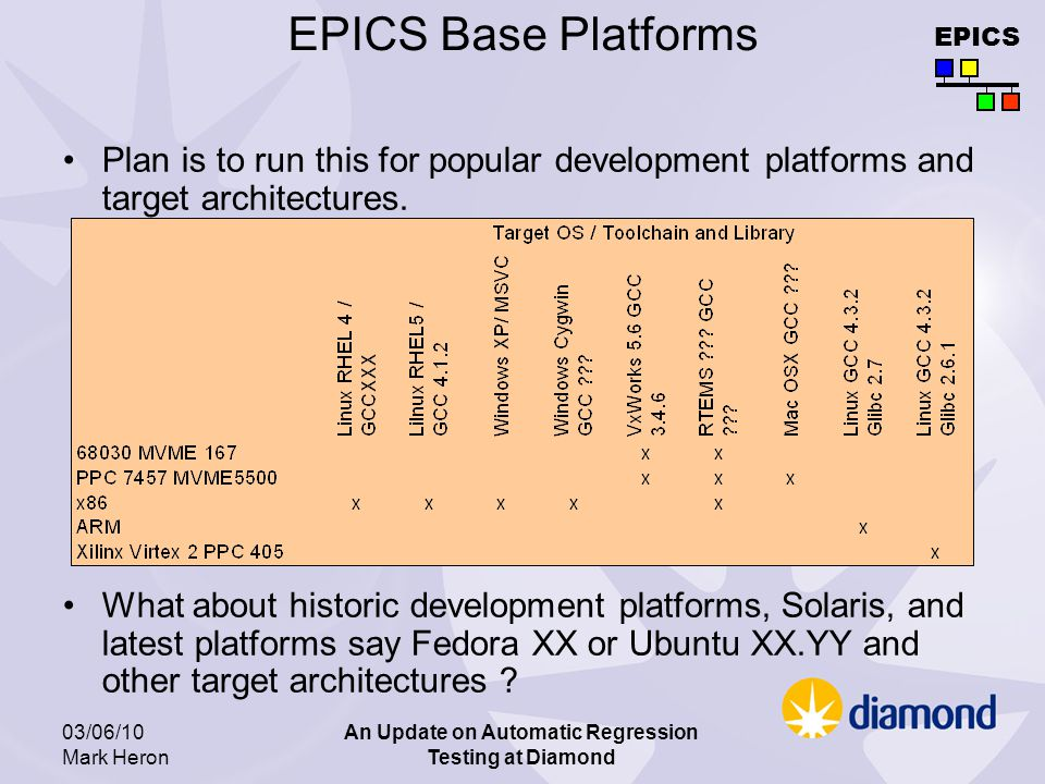 EPICS 03/06/10 Mark Heron An Update on Automatic Regression Testing at Diamond EPICS Base Platforms Plan is to run this for popular development platforms and target architectures.
