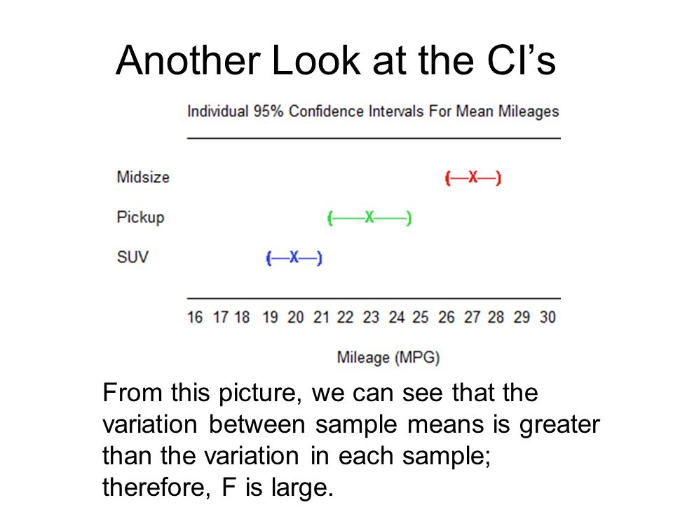 Another Look at the CIs From this picture, we can see that the variation between sample means is greater than the variation in each sample; therefore,