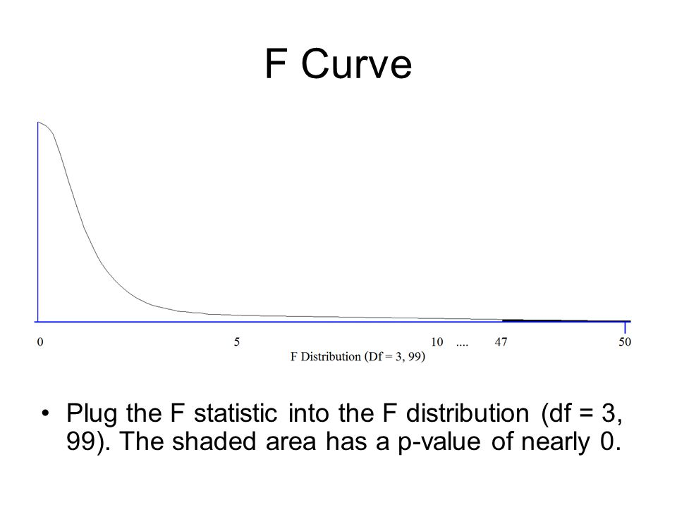 F Curve Plug the F statistic into the F distribution (df = 3, 99). The shaded area has a p-value of nearly 0.