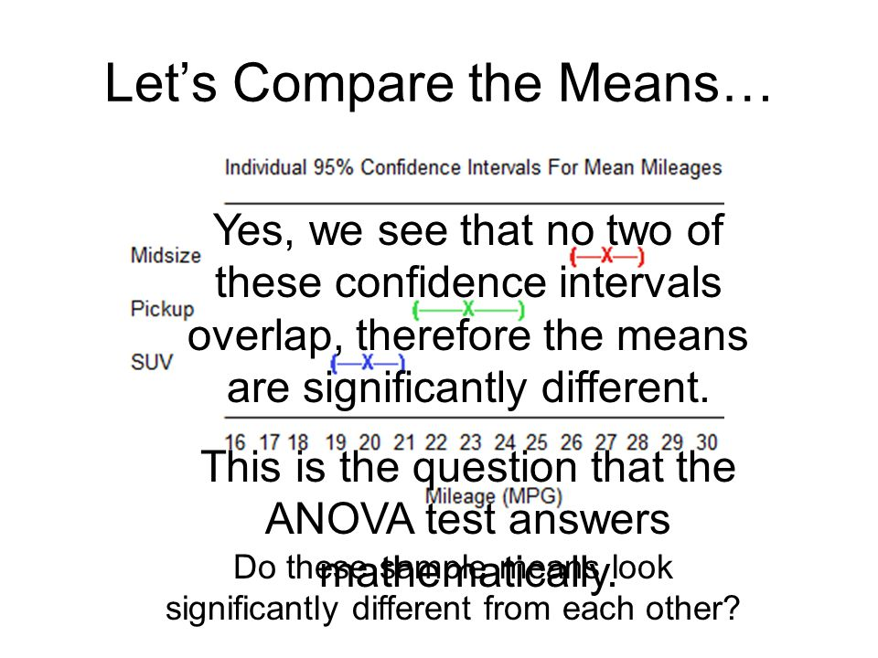 Lets Compare the Means… Do these sample means look significantly different from each other? Yes, we see that no two of these confidence intervals over