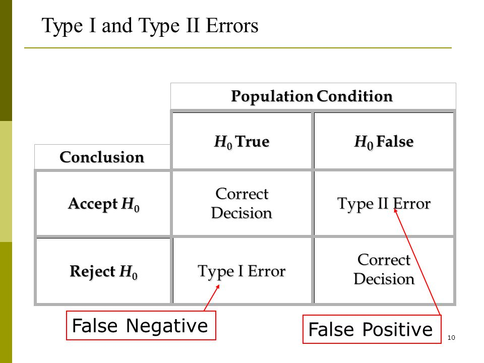 10 Type I and Type II Errors CorrectDecision Type II Error CorrectDecision Type I Error Reject H 0 Accept H 0 H 0 True H 0 False Conclusion Population Condition False Negative False Positive
