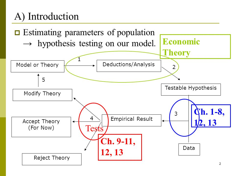 2 A) Introduction Estimating parameters of population hypothesis testing on our model.