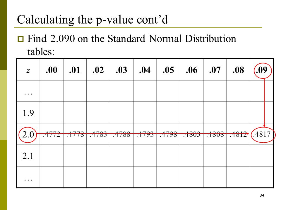 34 Calculating the p-value contd Find 2.090 on the Standard Normal Distribution tables: z.00.01.02.03.04.05.06.07.08.09 … 1.9 2.0.4772.4778.4783.4788.4793.4798.4803.4808.4812.4817 2.1 …