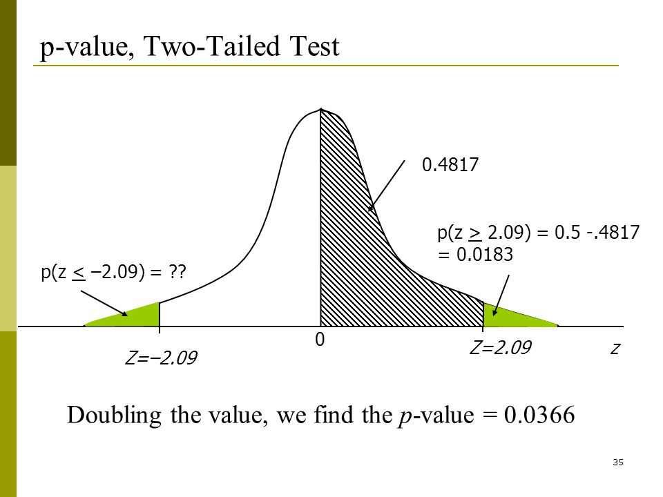 35 p-value, Two-Tailed Test 0 Z=2.09z Z=–2.09 p(z < –2.09) = ?.