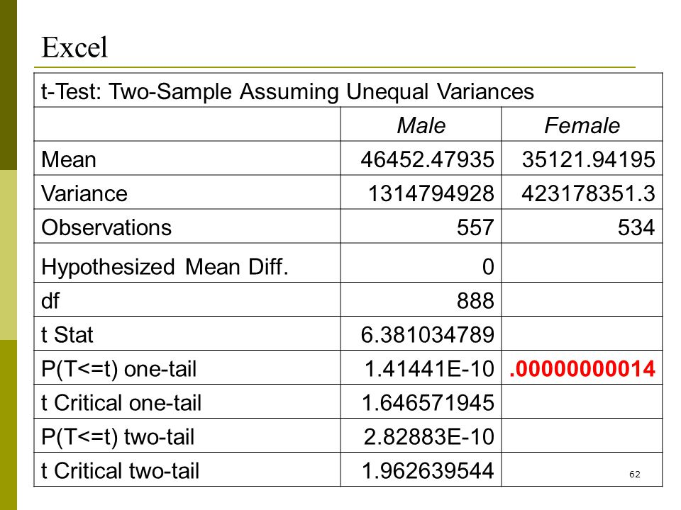 62 Excel t-Test: Two-Sample Assuming Unequal Variances MaleFemale Mean46452.4793535121.94195 Variance1314794928423178351.3 Observations557534 Hypothesized Mean Diff.0 df888 t Stat6.381034789 P(T<=t) one-tail1.41441E-10.00000000014 t Critical one-tail1.646571945 P(T<=t) two-tail2.82883E-10 t Critical two-tail1.962639544