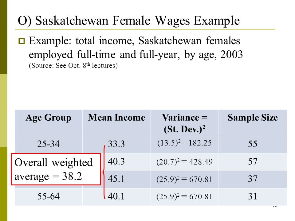 78 O) Saskatchewan Female Wages Example Example: total income, Saskatchewan females employed full-time and full-year, by age, 2003 (Source: See Oct.