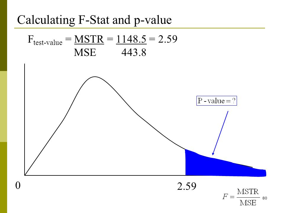80 Calculating F-Stat and p-value F test-value = MSTR = 1148.5 = 2.59 MSE 443.8 0 2.59