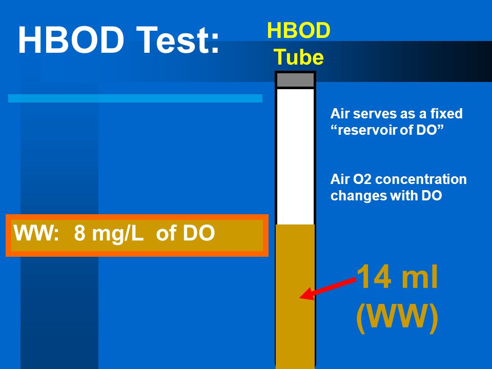HBOD Tube 14 ml (WW) HBOD Test: WW: 8 mg/L of DO Air serves as a fixed reservoir of DO Air O2 concentration changes with DO