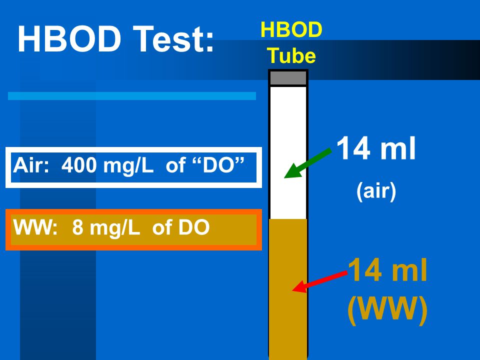 HBOD Tube 14 ml (air) 14 ml (WW) HBOD Test: WW: 8 mg/L of DO Air: 400 mg/L of DO