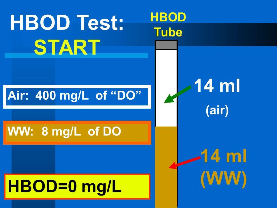 HBOD Tube 14 ml (air) 14 ml (WW) HBOD=0 mg/L HBOD Test: START WW: 8 mg/L of DO Air: 400 mg/L of DO