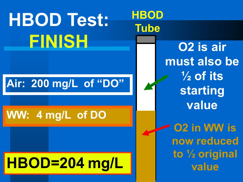 HBOD Tube O2 is air must also be ½ of its starting value O2 in WW is now reduced to ½ original value HBOD=204 mg/L HBOD Test: FINISH WW: 4 mg/L of DO