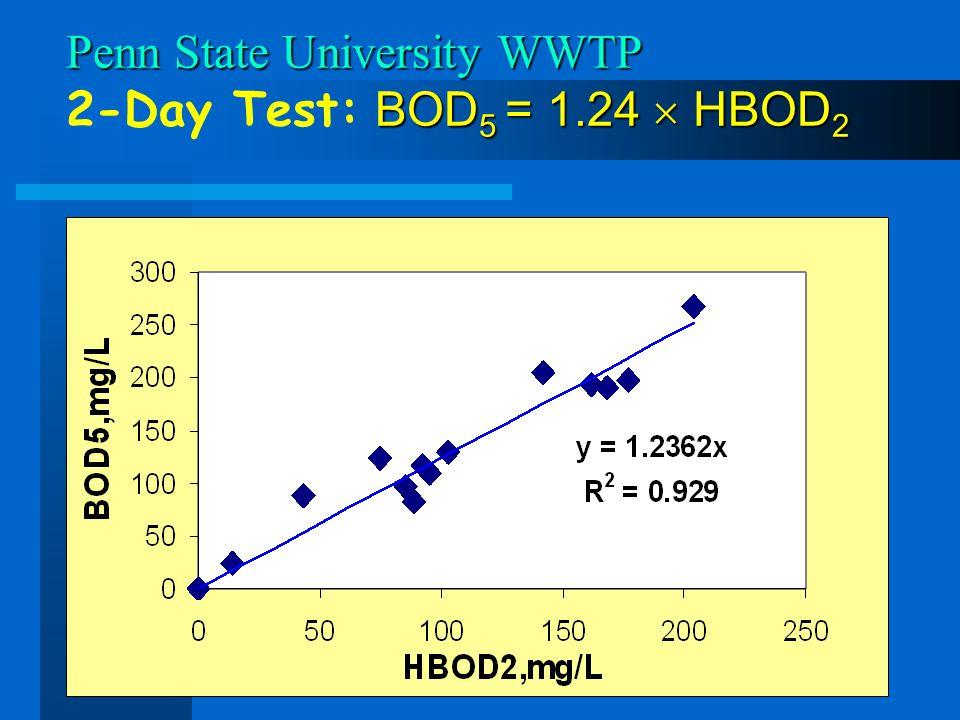 Penn State University WWTP BOD 5 = 1.24 HBOD 2 Penn State University WWTP 2-Day Test: BOD 5 = 1.24 HBOD 2