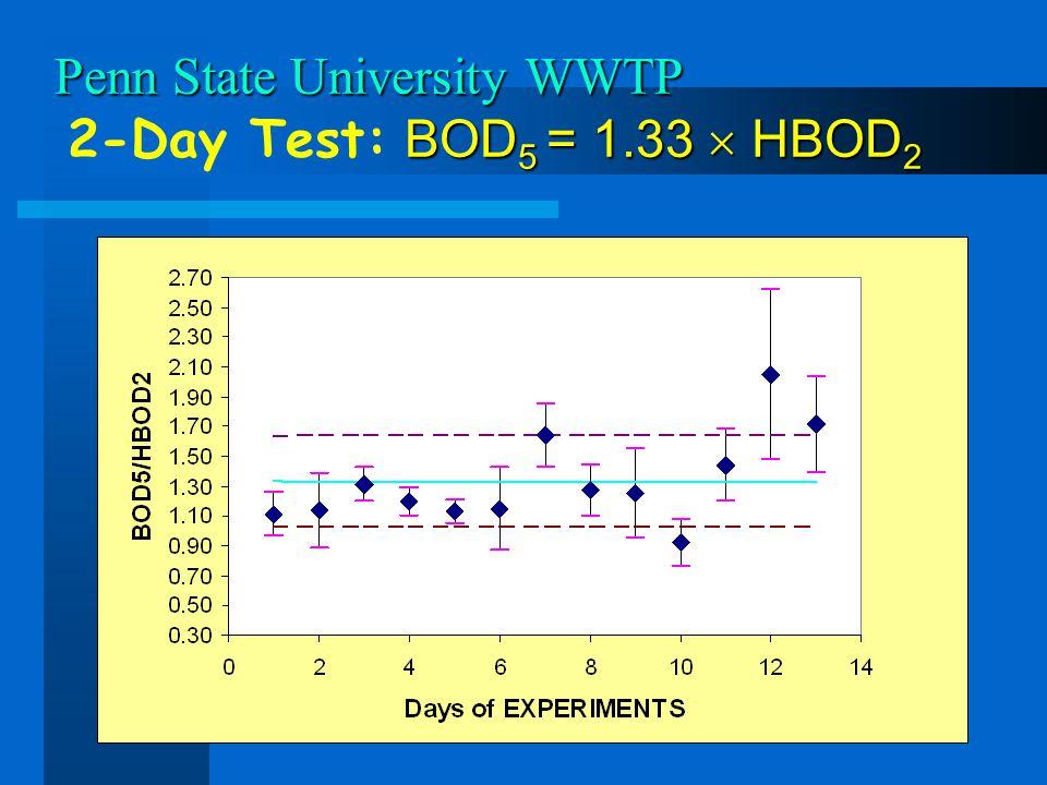 Penn State University WWTP BOD 5 = 1.33 HBOD 2 Penn State University WWTP 2-Day Test: BOD 5 = 1.33 HBOD 2