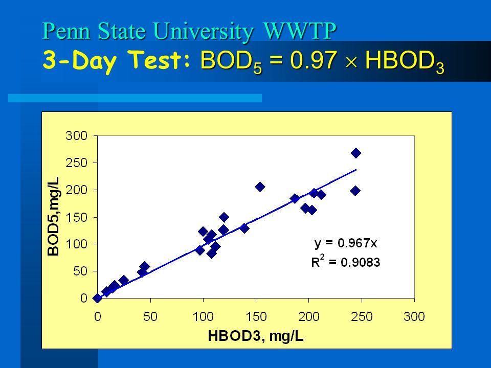 Penn State University WWTP BOD 5 = 0.97 HBOD 3 Penn State University WWTP 3-Day Test: BOD 5 = 0.97 HBOD 3