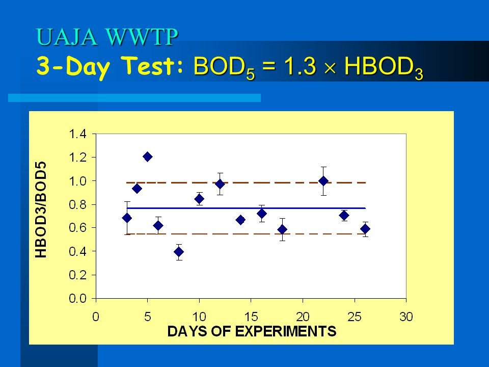 UAJA WWTP BOD 5 = 1.3 HBOD 3 UAJA WWTP 3-Day Test: BOD 5 = 1.3 HBOD 3