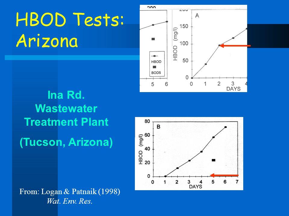 HBOD Tests: Arizona Ina Rd. Wastewater Treatment Plant (Tucson, Arizona) From: Logan & Patnaik (1998) Wat. Env. Res.