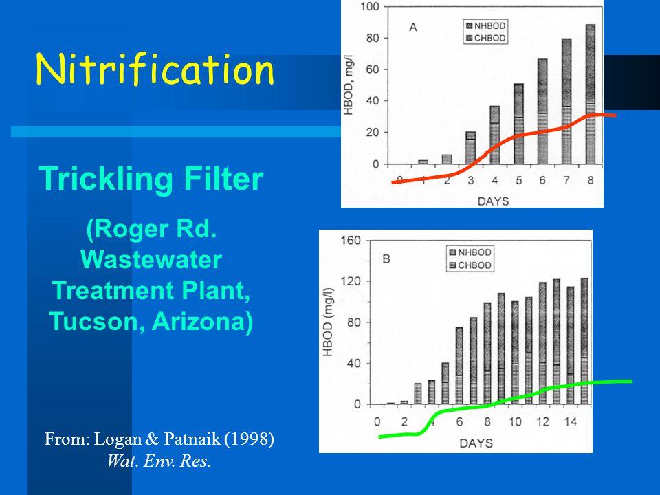 Nitrification Trickling Filter (Roger Rd. Wastewater Treatment Plant, Tucson, Arizona) From: Logan & Patnaik (1998) Wat. Env. Res.