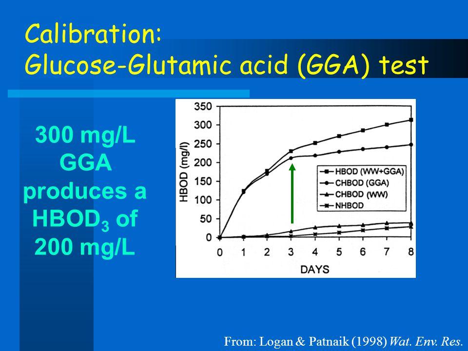 Calibration: Glucose-Glutamic acid (GGA) test 300 mg/L GGA produces a HBOD 3 of 200 mg/L From: Logan & Patnaik (1998) Wat. Env. Res.
