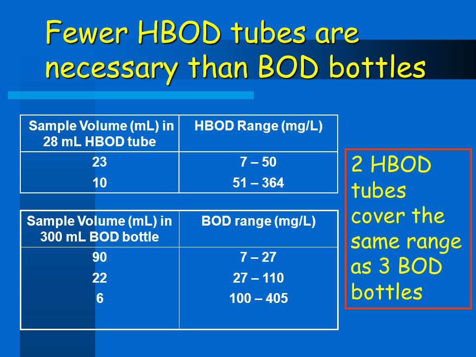 Fewer HBOD tubes are necessary than BOD bottles 51 – 36410 7 – 5023 HBOD Range (mg/L) Sample Volume (mL) in 28 mL HBOD tube 100 – 4056 27 – 11022 7 –