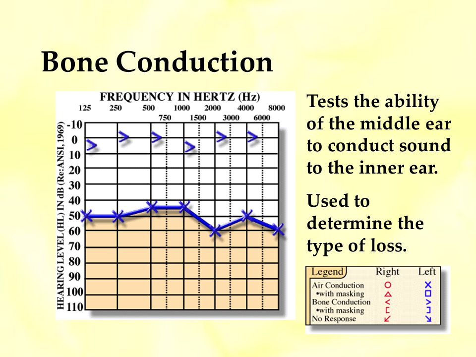Bone Conduction Tests the ability of the middle ear to conduct sound to the inner ear.