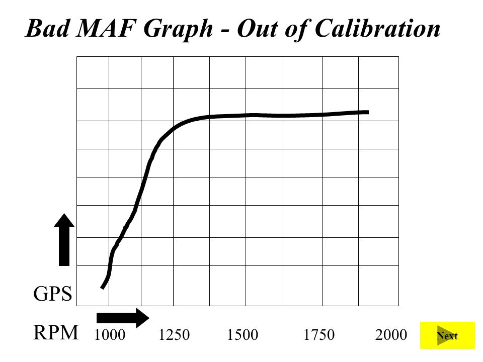 Bad MAF Graph - Out of Calibration 1000 1250 1500 1750 2000 GPS RPM Next