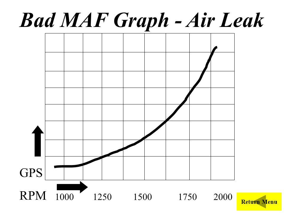 Bad MAF Graph - Air Leak 1000 1250 1500 1750 2000 GPS RPM Return Menu