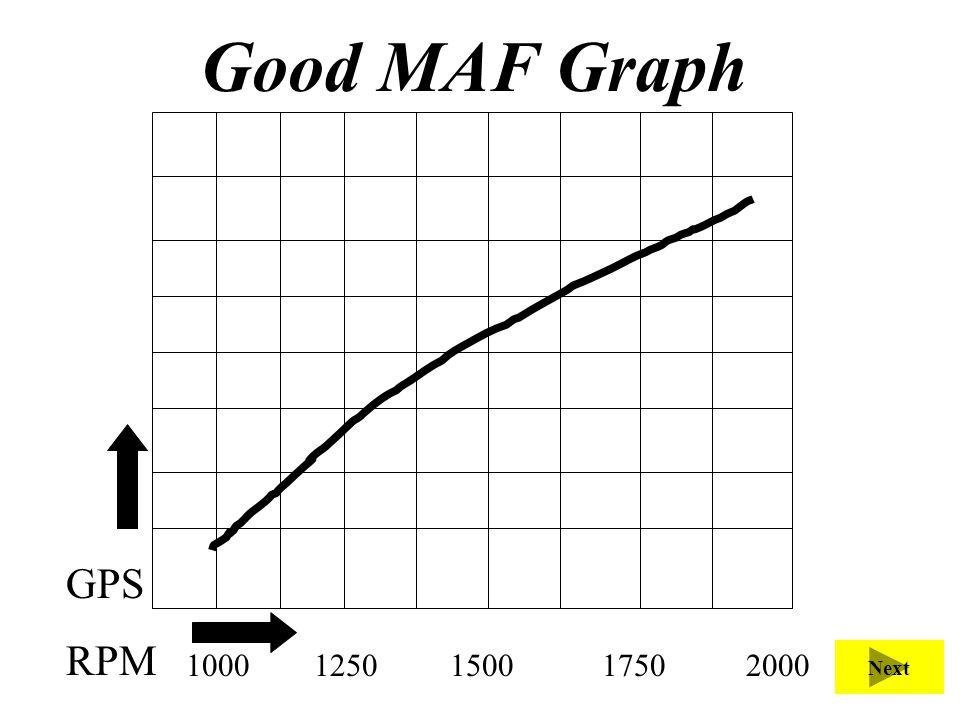 Good MAF Graph 1000 1250 1500 1750 2000 GPS RPM Next
