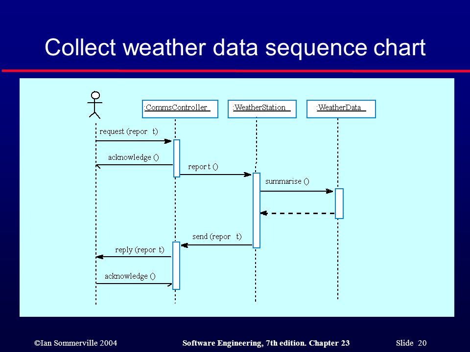 ©Ian Sommerville 2004Software Engineering, 7th edition. Chapter 23 Slide 20 Collect weather data sequence chart