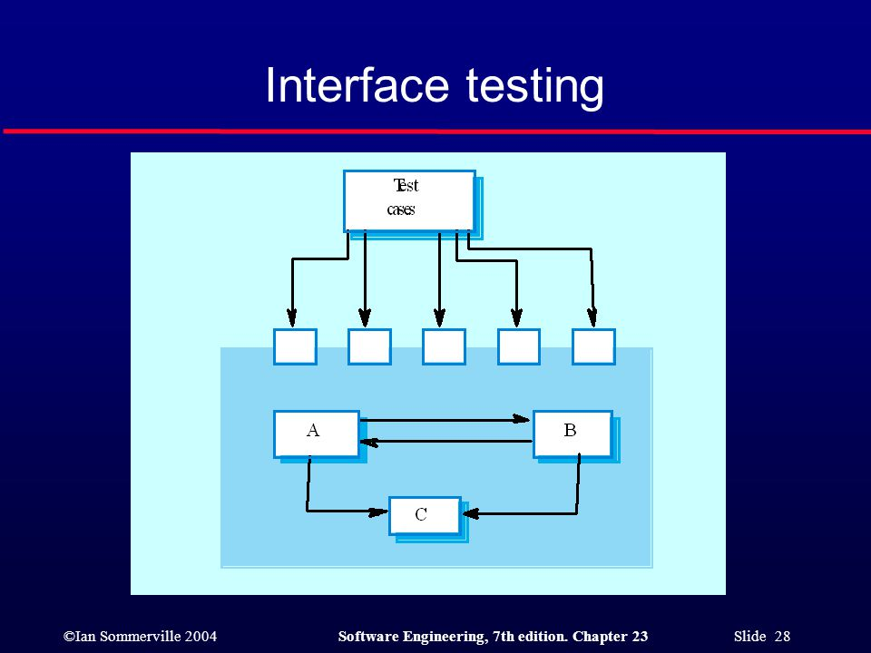 ©Ian Sommerville 2004Software Engineering, 7th edition. Chapter 23 Slide 28 Interface testing