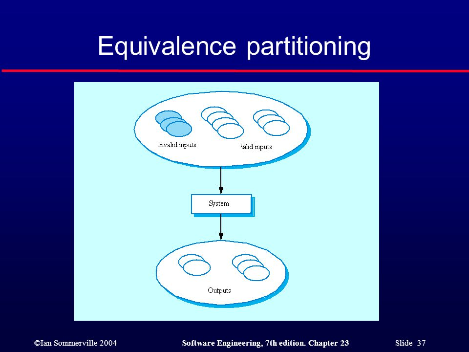 ©Ian Sommerville 2004Software Engineering, 7th edition. Chapter 23 Slide 37 Equivalence partitioning