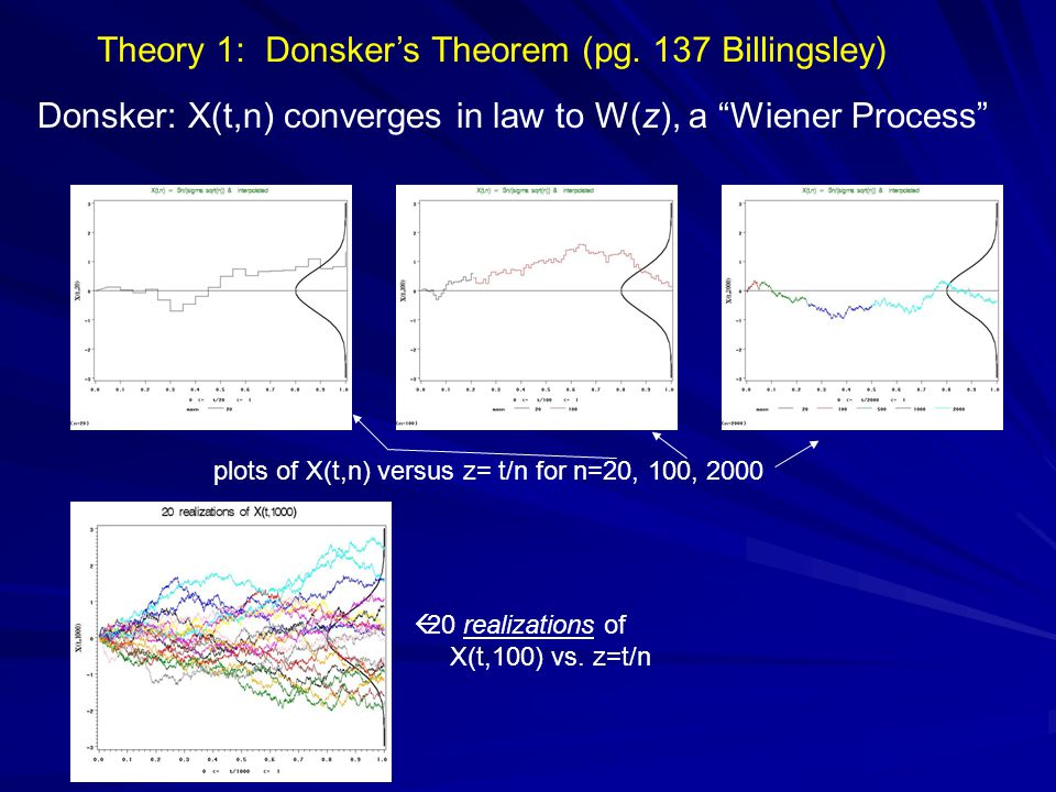 Theory 1: Donskers Theorem (pg. 137 Billingsley) Donsker: X(t,n) converges in law to W(z), a Wiener Process plots of X(t,n) versus z= t/n for n=20, 10