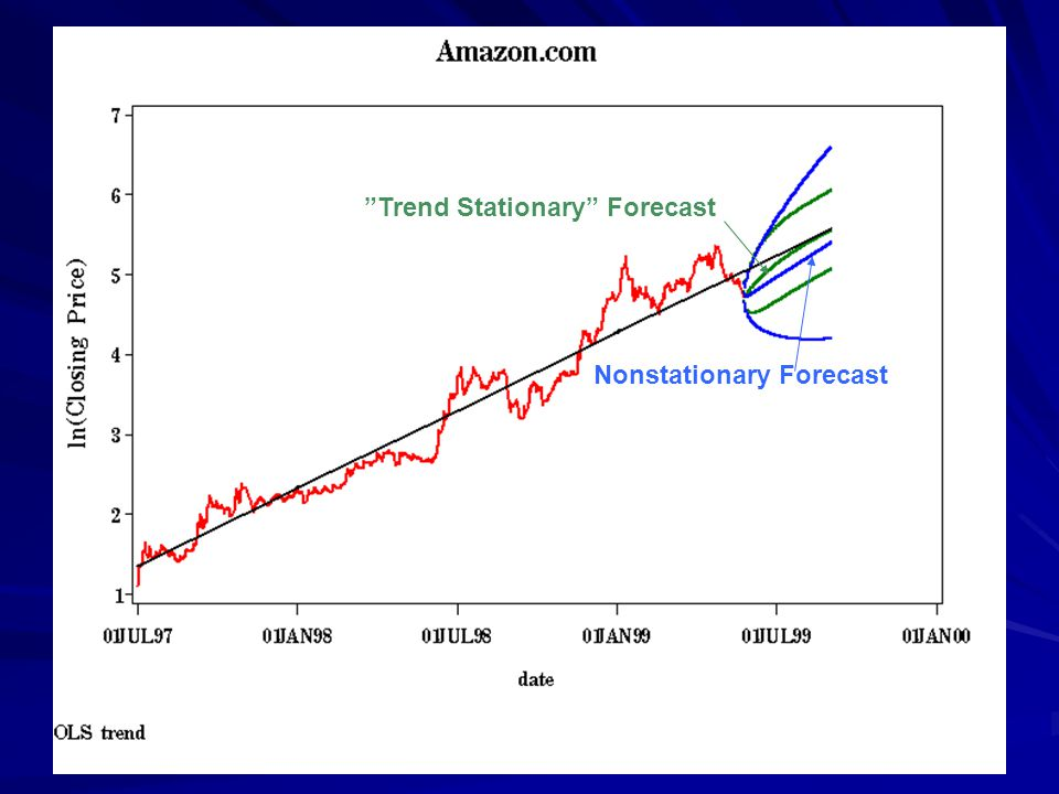 Trend Stationary Forecast Nonstationary Forecast