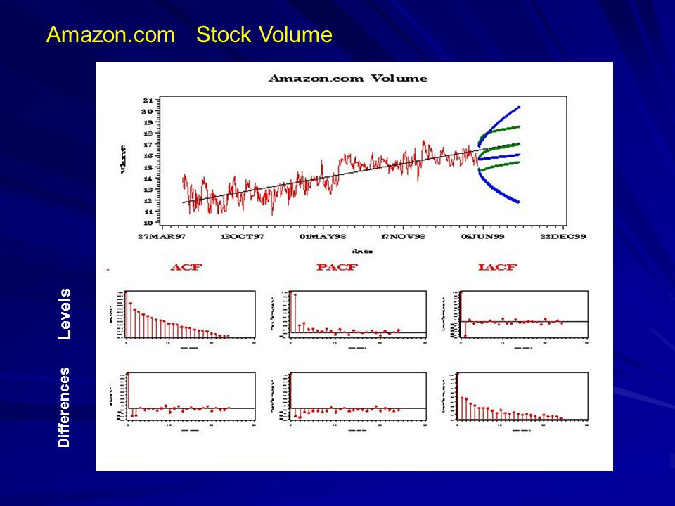 Amazon.com Stock Volume Levels Differences
