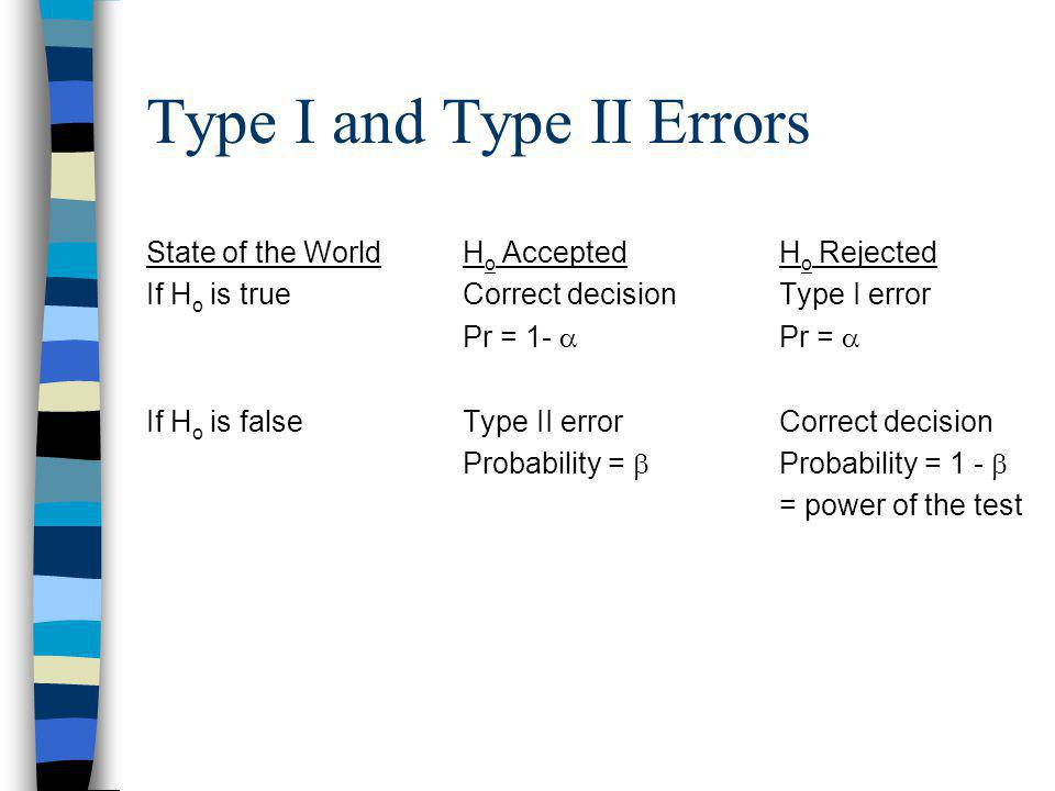 Type I and Type II Errors State of the WorldH o AcceptedH o Rejected If H o is trueCorrect decisionType I error Pr = 1- Pr = If H o is falseType II errorCorrect decision Probability = Probability = 1 - = power of the test