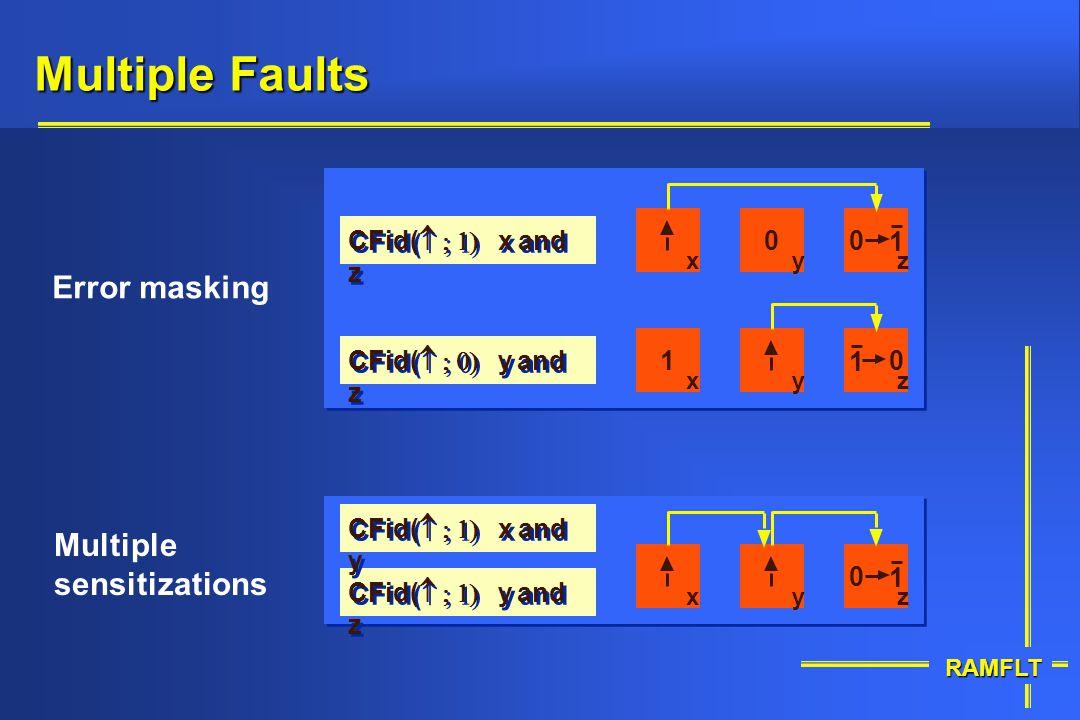 RAMFLT Multiple Faults Error masking Multiple sensitizations CFid( y and z CFid( x and y xyz 1 0 xyz CFid( y and z CFid( x and z 1 00 xyz 0 1 1