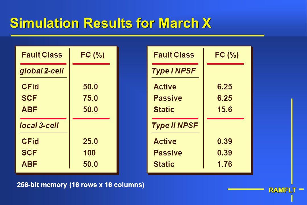 RAMFLT 256-bit memory (16 rows x 16 columns) Static Passive Type II NPSF Fault ClassFC (%) 0.39 1.76 Active Static Passive Type I NPSF 6.25 15.6 Activ