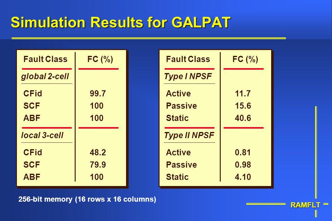 RAMFLT Simulation Results for GALPAT 256-bit memory (16 rows x 16 columns) ABF SCF local 3-cell Fault ClassFC (%) 48.2 79.9 100 CFid ABF SCF global 2-
