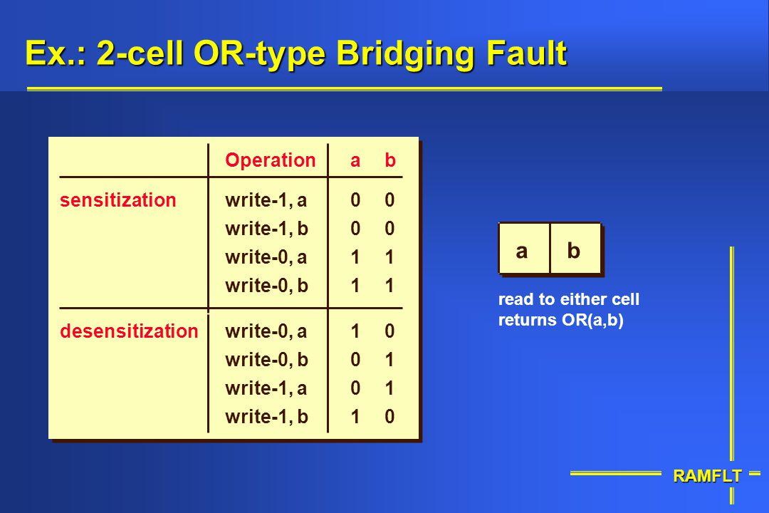 RAMFLT Ex.: 2-cell OR-type Bridging Fault sensitization desensitization write-1, a Operation write-1, b write-0, b write-0, a write-0, b write-1, b wr