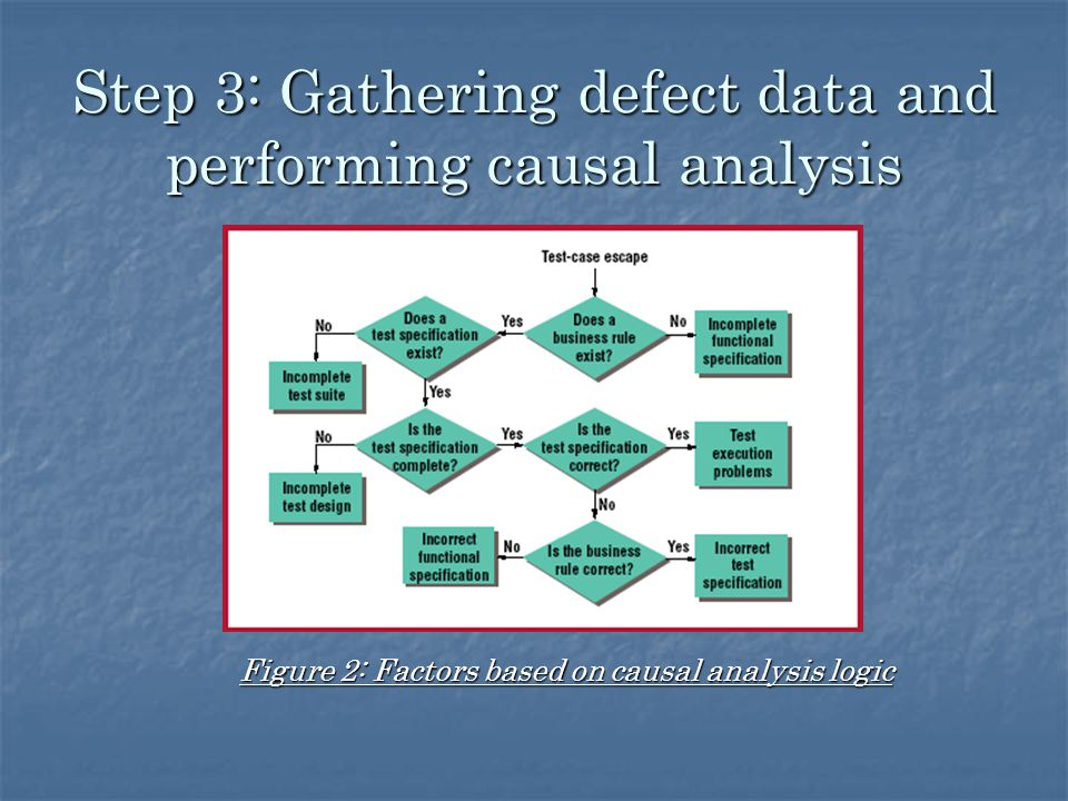 Step 3: Gathering defect data and performing causal analysis Figure 2: Factors based on causal analysis logic
