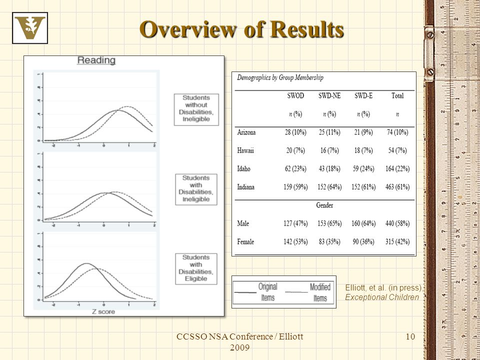 CCSSO NSA Conference / Elliott 2009 10 Overview of Results Elliott, et al.
