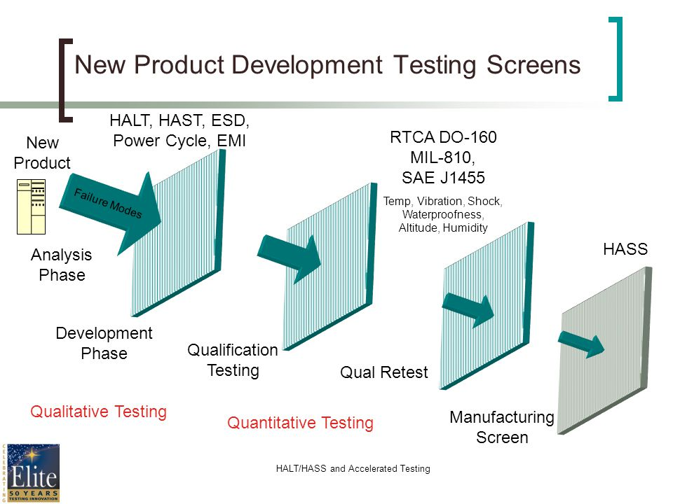 HALT/HASS and Accelerated Testing New Product Development Testing Screens Failure Modes Qualitative Testing Qualification Testing Qual Retest Quantita