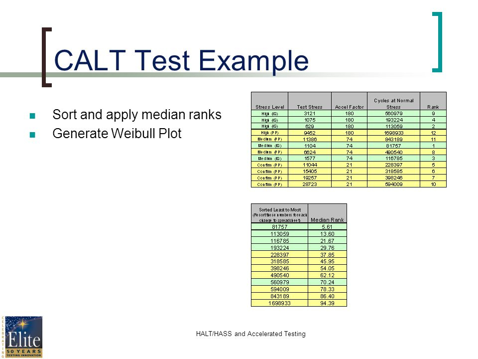 HALT/HASS and Accelerated Testing CALT Test Example Sort and apply median ranks Generate Weibull Plot