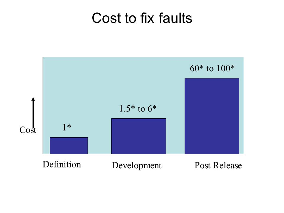 Cost to fix faults Cost Definition DevelopmentPost Release 1* 1.5* to 6* 60* to 100*